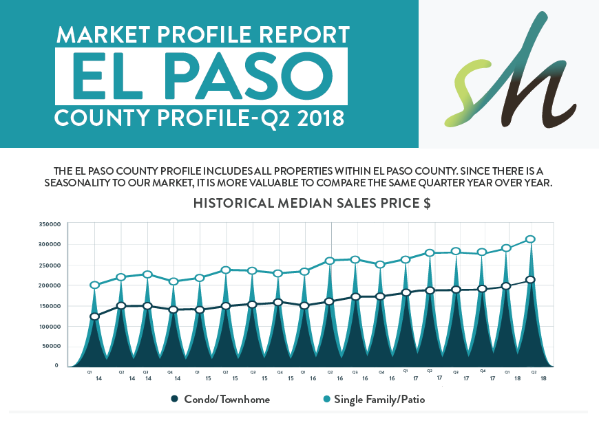 Q2 2018 Market Report for Colorado Springs