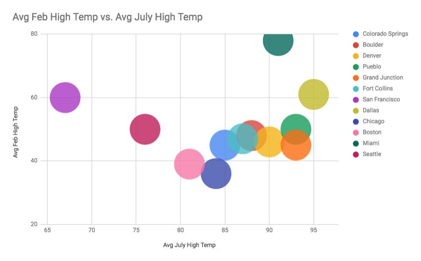 Colorado Springs High Temperatures