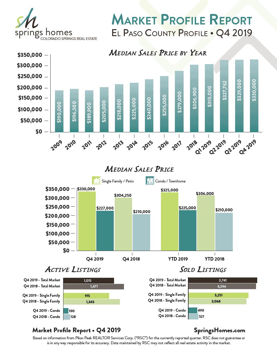 Q4 2019 Market Report for Colorado Springs