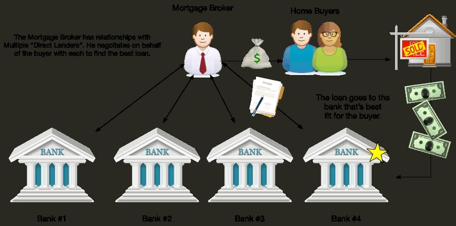 How a Broker Works