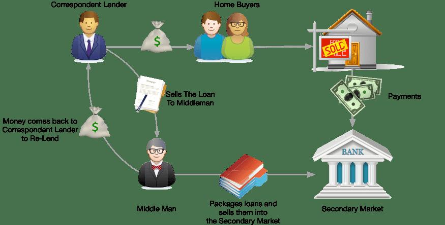 Correspondent Lending